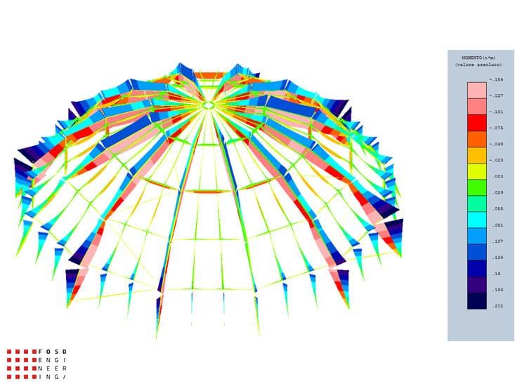 Fosd Engeneering Ingegneria Legno Calcolo Strutturale Progettazione Progetti 2012 Cupola Palermo (6)