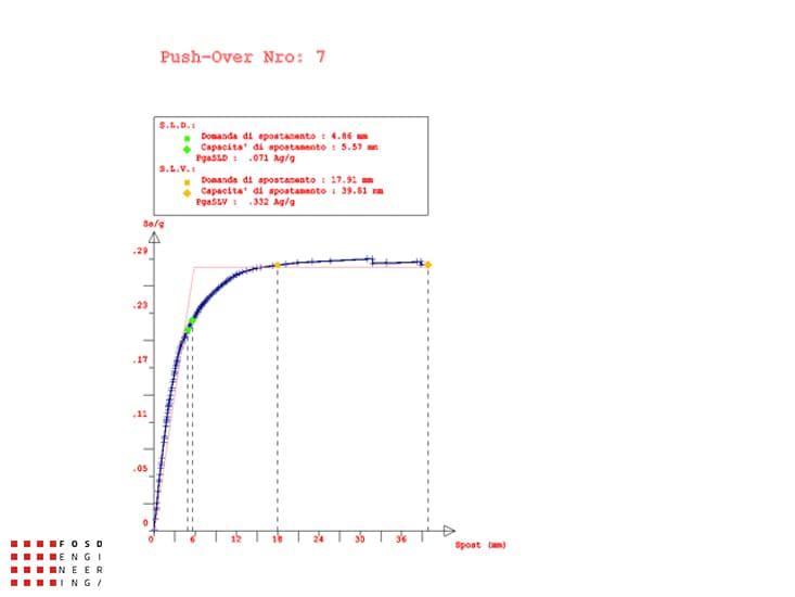 Fosd Engeneering Ingegneria Legno Calcolo Strutturale Progettazione Progetti 2012 Studio di vulnerabilità sismica Fano (10)