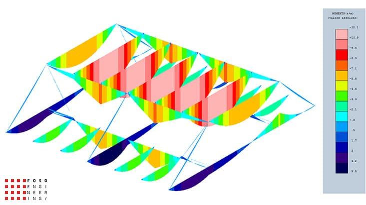 Fosd Engeneering Ingegneria Legno Calcolo Strutturale Progettazione Progetti 2013 Struttura reticolare di copertura Genova (3)