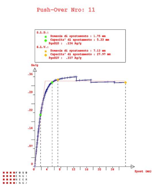 Fosd Engeneering Ingegneria Legno Calcolo Strutturale Progettazione Progetti 2020 vulnerabilità sismabonus muratura pesaro 13